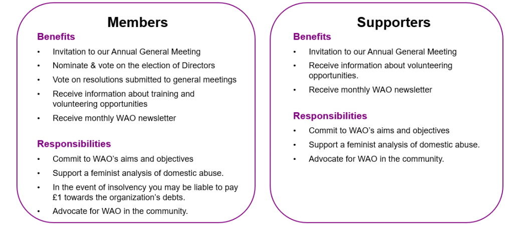 member and supporter benefits